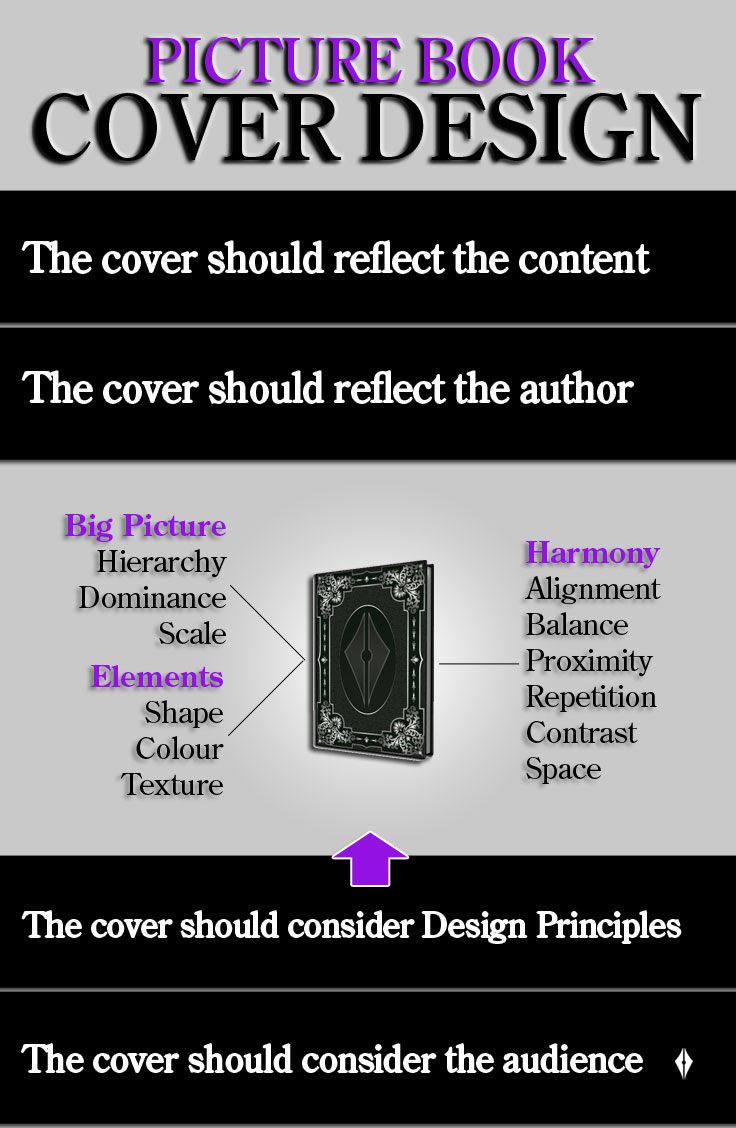 Cover Design Infographic